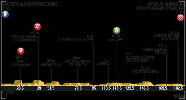 tdf 2016 etap 1