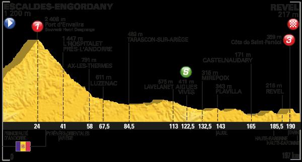 tdf 2016 etap 10