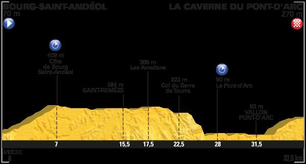 tdf 2016 etap 13