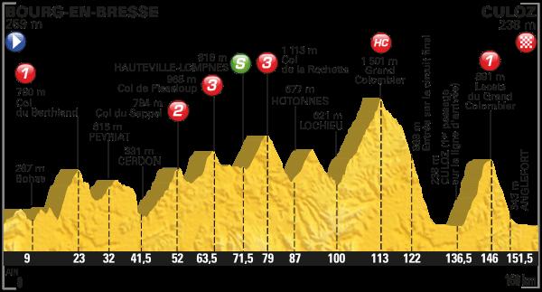 tdf 2016 etap 15