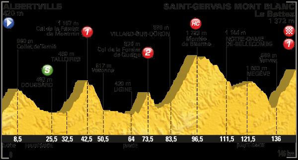 tdf 2016 etap 19