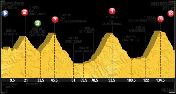 tdf 2016 etap 20