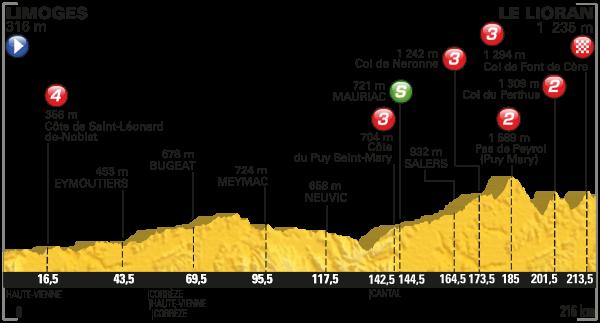 tdf 2016 etap 5