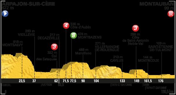 tdf 2016 etap 6