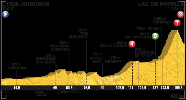 tdf 2016 etap 7