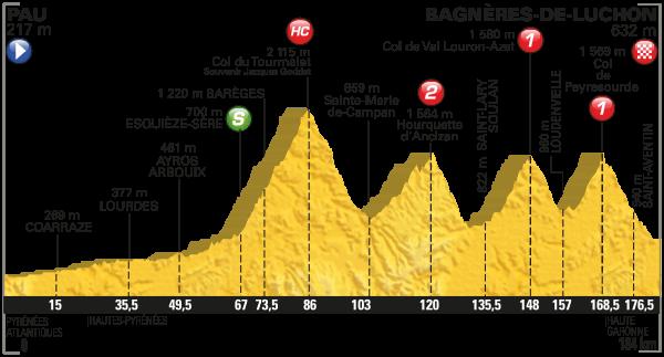 tdf 2016 etap 8