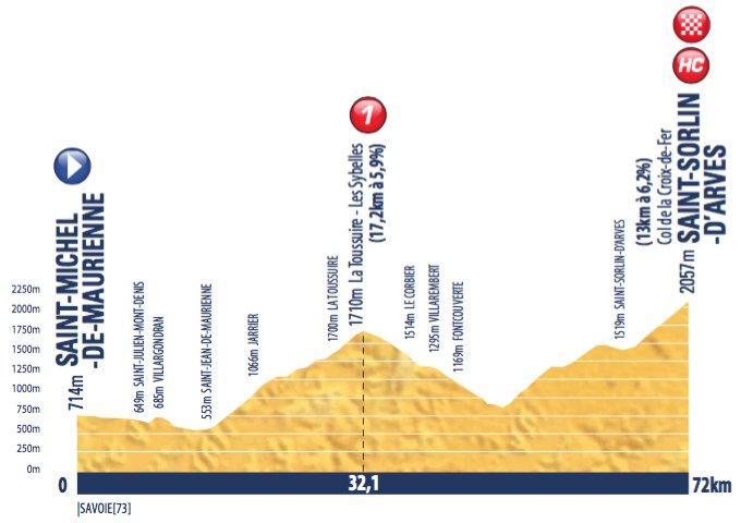 tour-de-avenir-2016-stage-8-1465325527