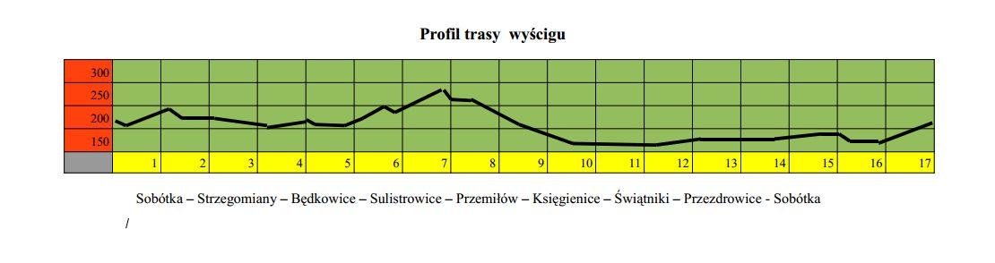 profil Śleżański Mnich