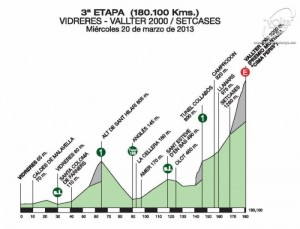 Volta-Ciclista-a-Catalunya-Stage-3-1363456478