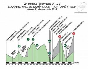 Volta-Ciclista-a-Catalunya-Stage-4-1363456504