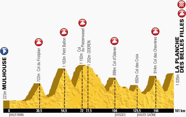profil 10. etap TdF