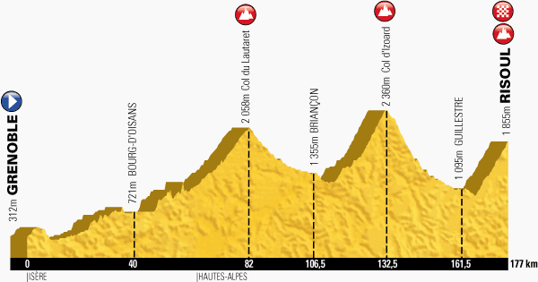 profil 14. etap TdF