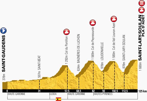 profil 17. etap TdF