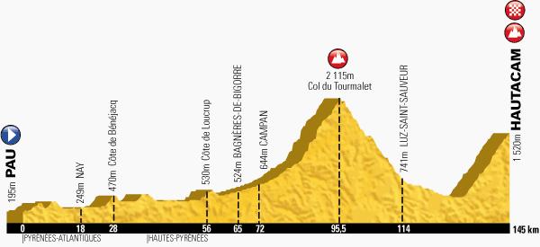 profil 18. etap TdF