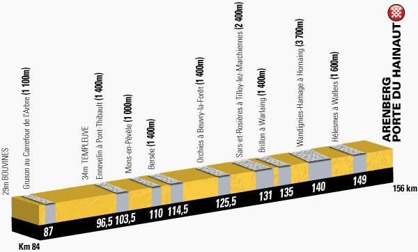 profil 5. etap TdF