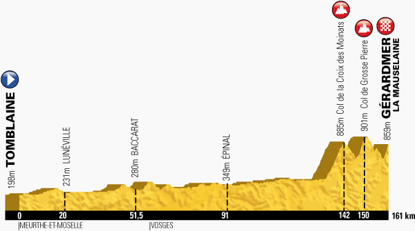 profil 8. etap TdF