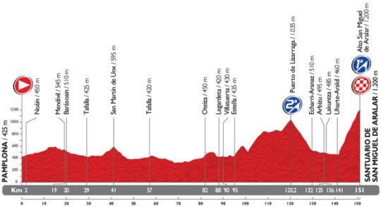 vuelta etap11