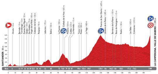vuelta etap14