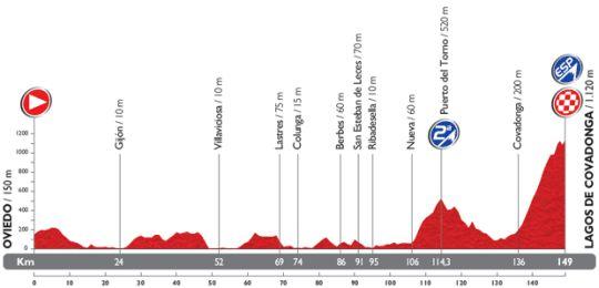 vuelta etap15
