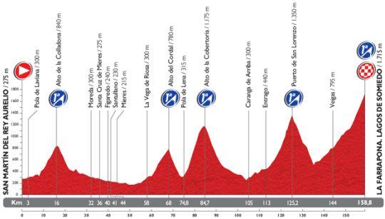 vuelta etap16