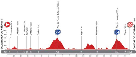 vuelta etap19