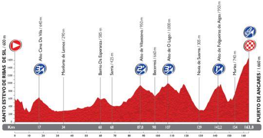 vuelta etap20