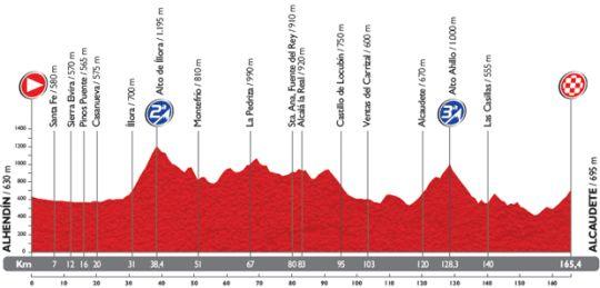 vuelta etap7