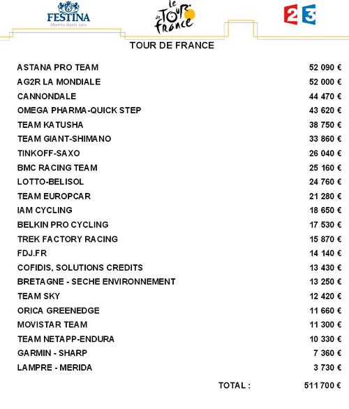 Lista płac Tour de France 2014 po 15 etapie