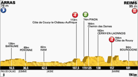 PROFIL 6 etap Tour de France 2014