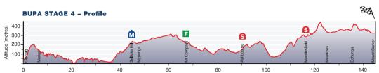 Santos-Tour-Down-Under-Stage-4-1411494344