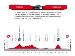 vuelta etap10