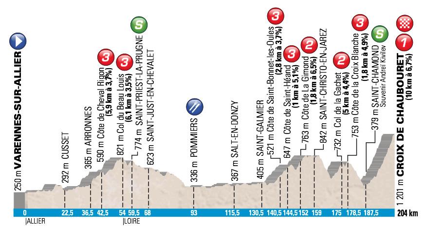Paryż Nicea 2015 profil 4 etap
