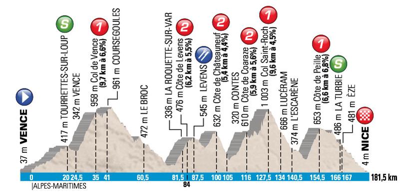 Paryż Nicea 2015 profil 6 etap