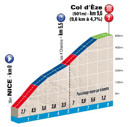 Paryż Nicea 2015 profil 7 etap