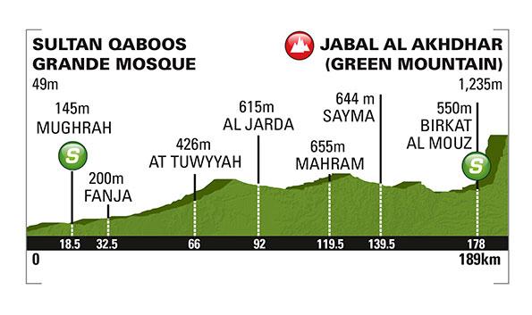 Tour of Oman 4