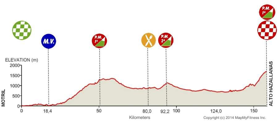 Vuelta Andalucia 3