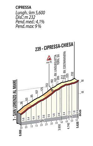 Podjazdy Mediolan San Remo 2015 Cipressa