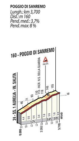 Podjazdy Mediolan San Remo 2015 Poggio