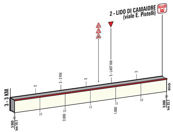 Profil 1 etapu Tirreno - Adriatico 2015