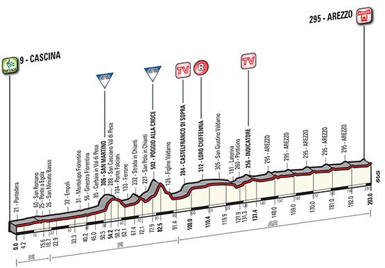 Profil 3 etapu Tirreno - Adriatico 2015