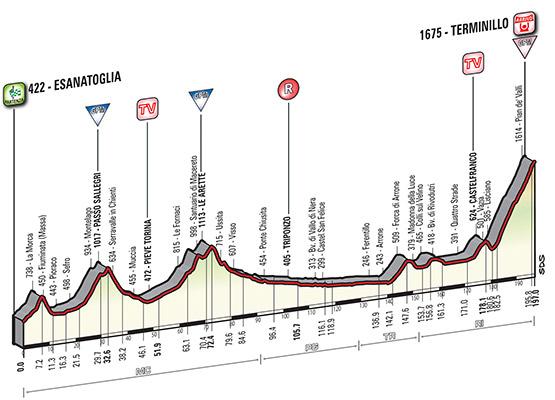 Profil 5 etapu Tirreno - Adriatico 2015