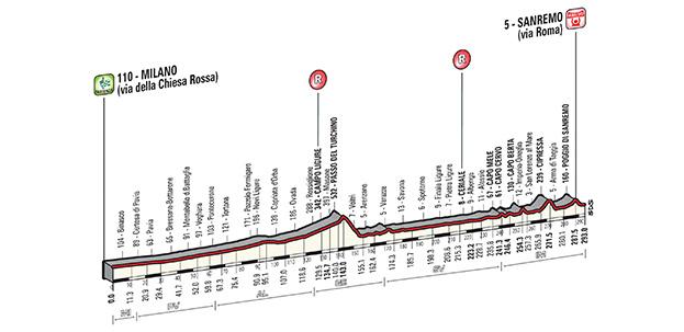 Profil Mediolan San Remo 2015