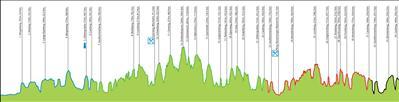Amstel-Gold-Race-2015-profil