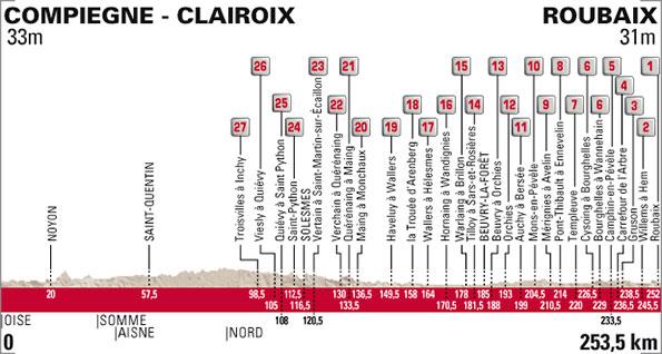 Profil Paris Roubaix 2015