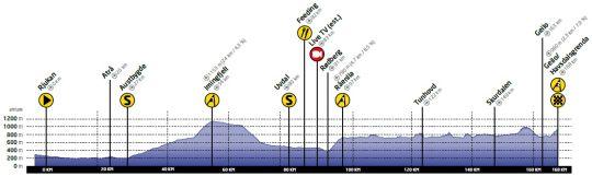 tour of norway 4 etap