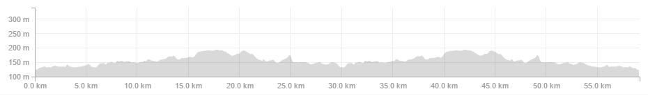Profil Kross Road Tour 2015 - Głowno II etap