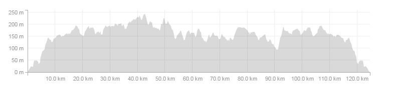 Cyklo Gdynia 2015 - profil 120 km
