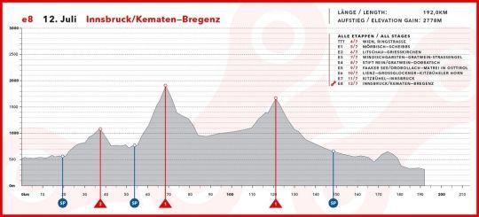 austria 8 etap