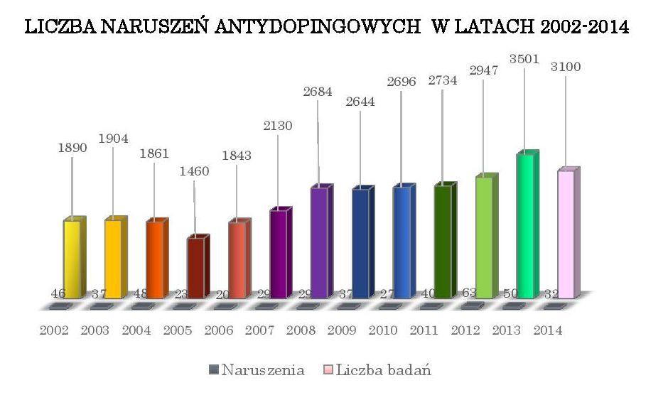Raport roczny 2014-liczba naruszeń