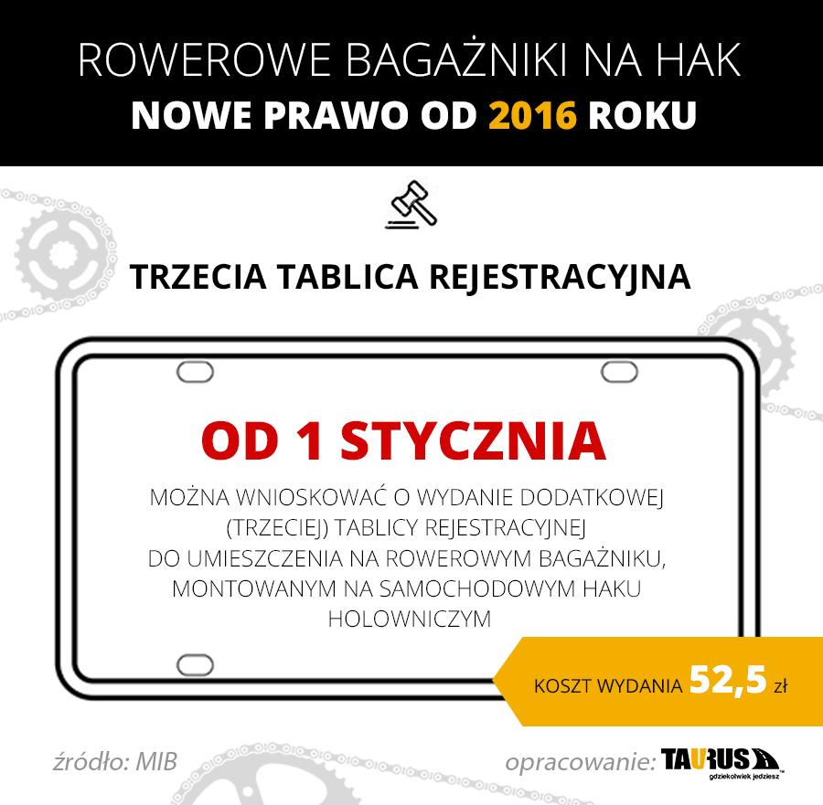 Rowerowe bagażniki na hak - infografika (mat. pras.)